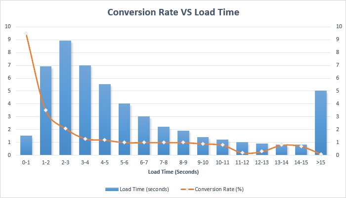 load time conversion rate correlation