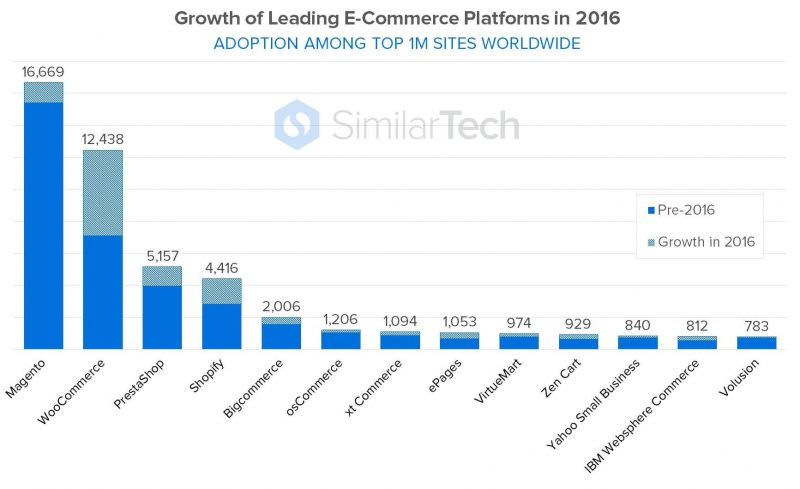 eCommerce Platforms Growth in 2016 - Image Source: venturebeat.com