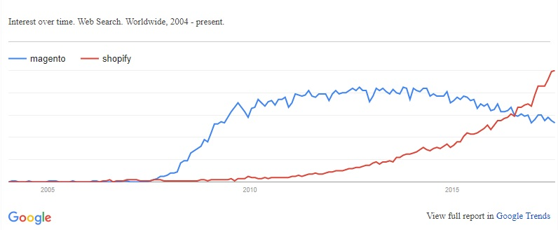 Shopify vs Magento Report in Google Trends - Image Source: GoogleTrends