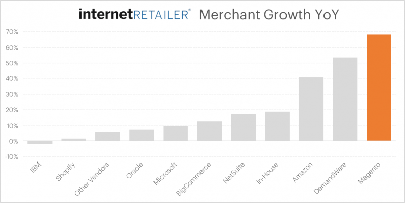 Internet Retailer Merchant Growth