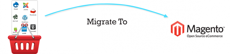 Pre-Migration Tips for Moving Your Store to Magento - Image Source fanpop.com