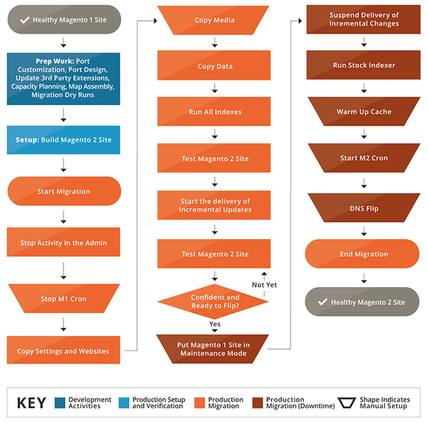 Magento Migration Diagram - Image Source: magento.com