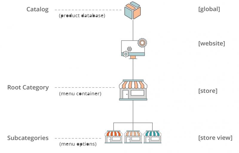 Magento Store Hierarchy - Image Source: docs.magento.com