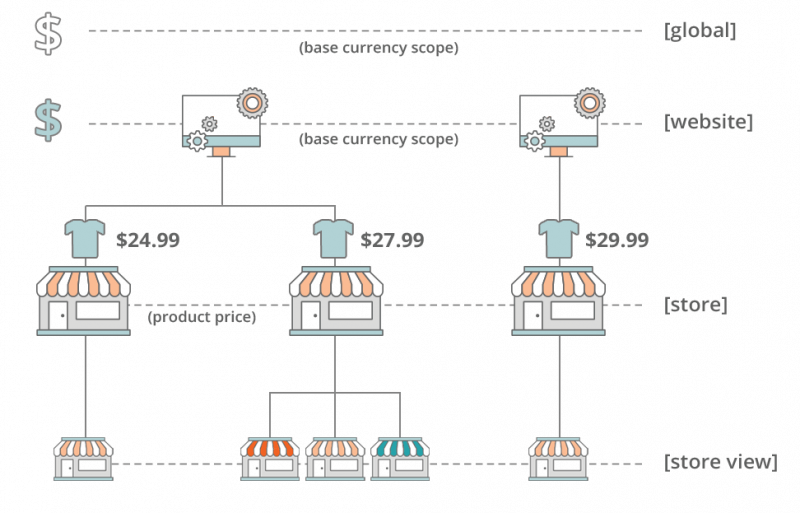 Magento Price Scope - Image Source: docs.magento.com