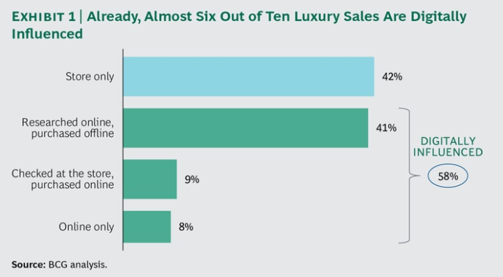 How Luxury Sales are Digitally Influenced - Image Source: bcg.com