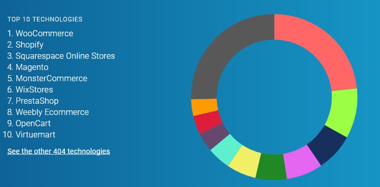 Top Ten eCommerce Platforms - Image Source: datanyze.com