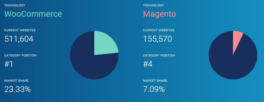 WooCommerce vs Magento Statistics - Image Source: datanyze.com