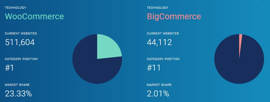 WooCommerce vs BigCommerce Statistic - Image Source: Datanyze.com