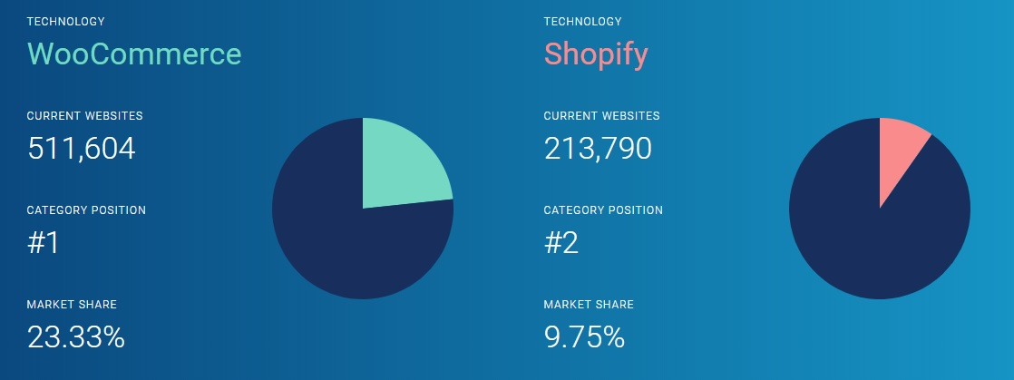 WooCommerce vs Shopify Comparison - datanyze.com
