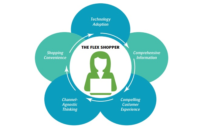 Essential Features to Attract Today's Shoppers - Image Source: UPS Pulse of the Online-Shopper