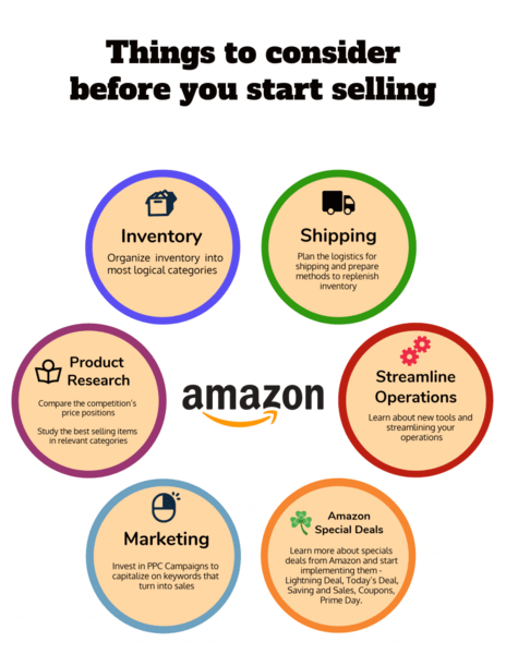 Why Sell on Amazon? 2