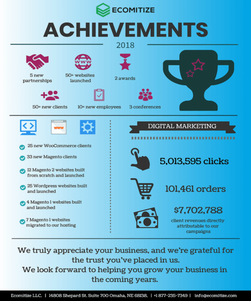 ecomitize achievements 2018