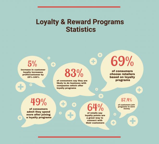 loyalty and reward programs statistics