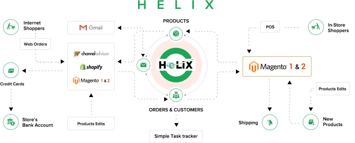 Helix Integration