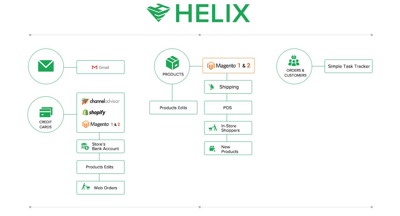Helix Integrations Graphic